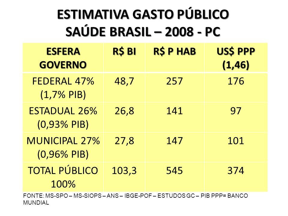 ESTIMATIVA GASTO PÚBLICO SAÚDE BRASIL – 2008 - PC ESFERA GOVERNO R$ BI R$ P HAB US$ PPP (1,46) FEDERAL 47% (1,7% PIB) 48,7257176 ESTADUAL 26% (0,93% PIB) 26,814197 MUNICIPAL 27% (0,96% PIB) 27,8147101 TOTAL PÚBLICO 100% 103,3545374 FONTE: MS-SPO – MS-SIOPS – ANS – IBGE-POF – ESTUDOS GC – PIB PPP= BANCO MUNDIAL