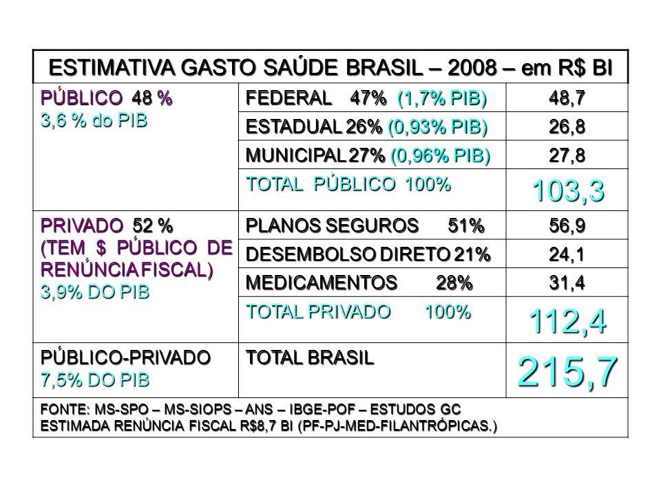 ESTIMATIVA GASTO SAÚDE BRASIL – 2008 – em R$ BI PÚBLICO 48 % 3,6 % do PIB FEDERAL 47% (1,7% PIB) 48,7 ESTADUAL 26% (0,93% PIB) 26,8 MUNICIPAL 27% (0,96% PIB) 27,8 TOTAL PÚBLICO 100% 103,3 PRIVADO 52 % (TEM $ PÚBLICO DE RENÚNCIA FISCAL) 3,9% DO PIB PLANOS SEGUROS 51% 56,9 DESEMBOLSO DIRETO 21% 24,1 MEDICAMENTOS 28% 31,4 TOTAL PRIVADO 100% 112,4 PÚBLICO-PRIVADO 7,5% DO PIB TOTAL BRASIL 215,7 FONTE: MS-SPO – MS-SIOPS – ANS – IBGE-POF – ESTUDOS GC ESTIMADA RENÚNCIA FISCAL R$8,7 BI (PF-PJ-MED-FILANTRÓPICAS.)
