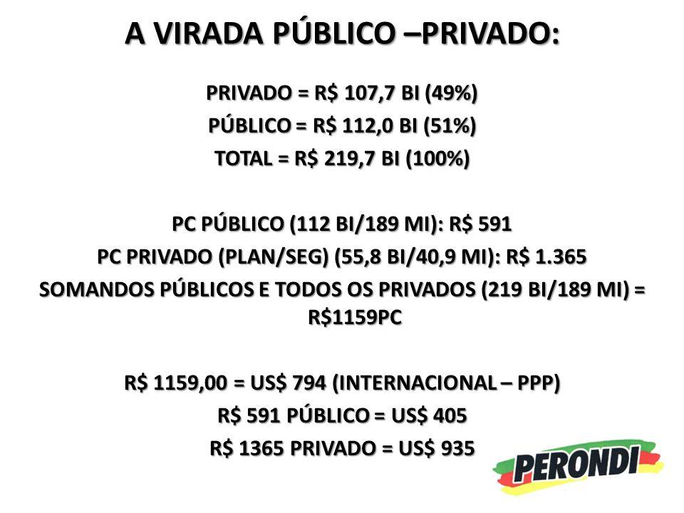 A VIRADA PÚBLICO –PRIVADO: PRIVADO = R$ 107,7 BI (49%) PÚBLICO = R$ 112,0 BI (51%) TOTAL = R$ 219,7 BI (100%) PC PÚBLICO (112 BI/189 MI): R$ 591 PC PRIVADO (PLAN/SEG) (55,8 BI/40,9 MI): R$ 1.365 SOMANDOS PÚBLICOS E TODOS OS PRIVADOS (219 BI/189 MI) = R$1159PC R$ 1159,00 = US$ 794 (INTERNACIONAL – PPP) R$ 591 PÚBLICO = US$ 405 R$ 1365 PRIVADO = US$ 935