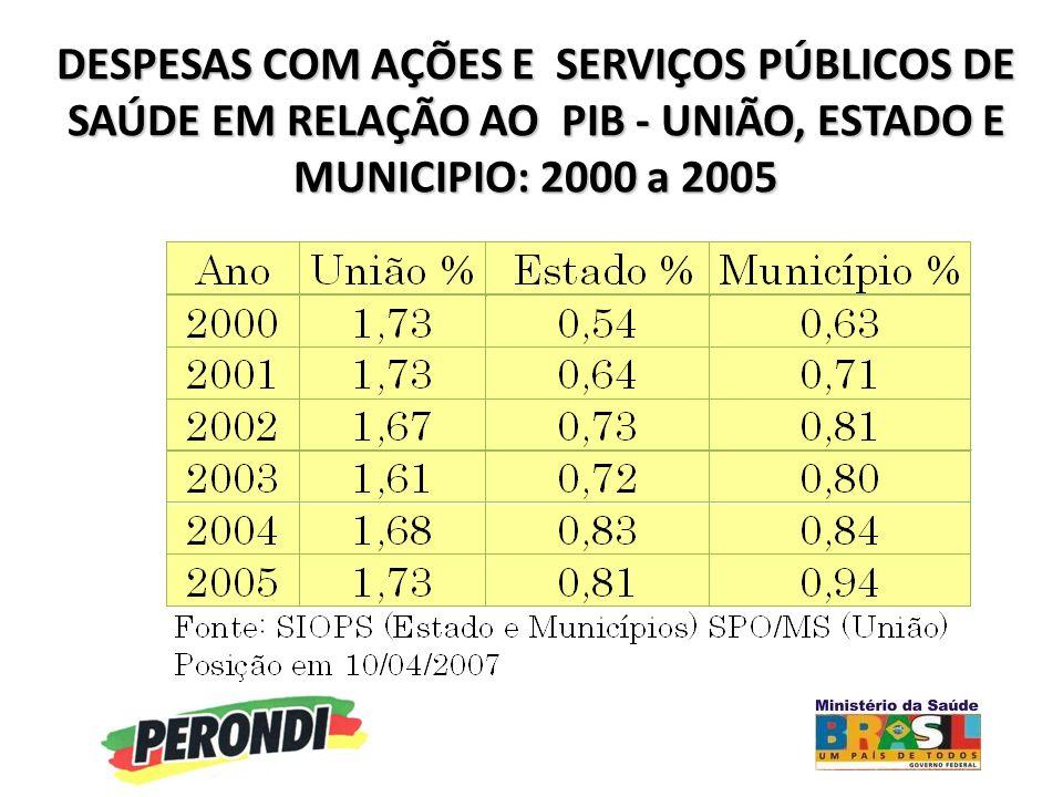 DESPESAS COM AÇÕES E SERVIÇOS PÚBLICOS DE SAÚDE EM RELAÇÃO AO PIB - UNIÃO, ESTADO E MUNICIPIO: 2000 a 2005