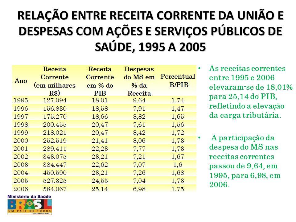 RELAÇÃO ENTRE RECEITA CORRENTE DA UNIÃO E DESPESAS COM AÇÕES E SERVIÇOS PÚBLICOS DE SAÚDE, 1995 A 2005 As receitas correntes entre 1995 e 2006 elevaram-se de 18,01% para 25,14 do PIB, refletindo a elevação da carga tributária.
