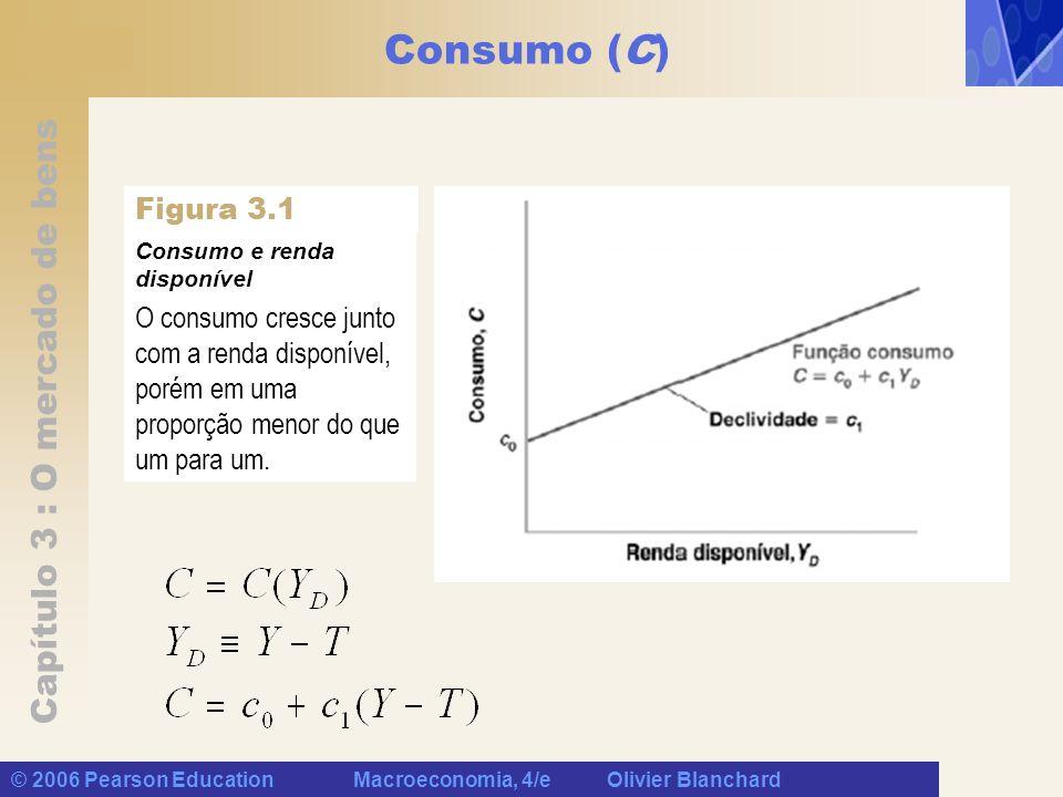 Capítulo 3 : O mercado de bens © 2006 Pearson Education Macroeconomia, 4/e Olivier Blanchard Consumo (C) Figura 3.1 Consumo e renda disponível O consu