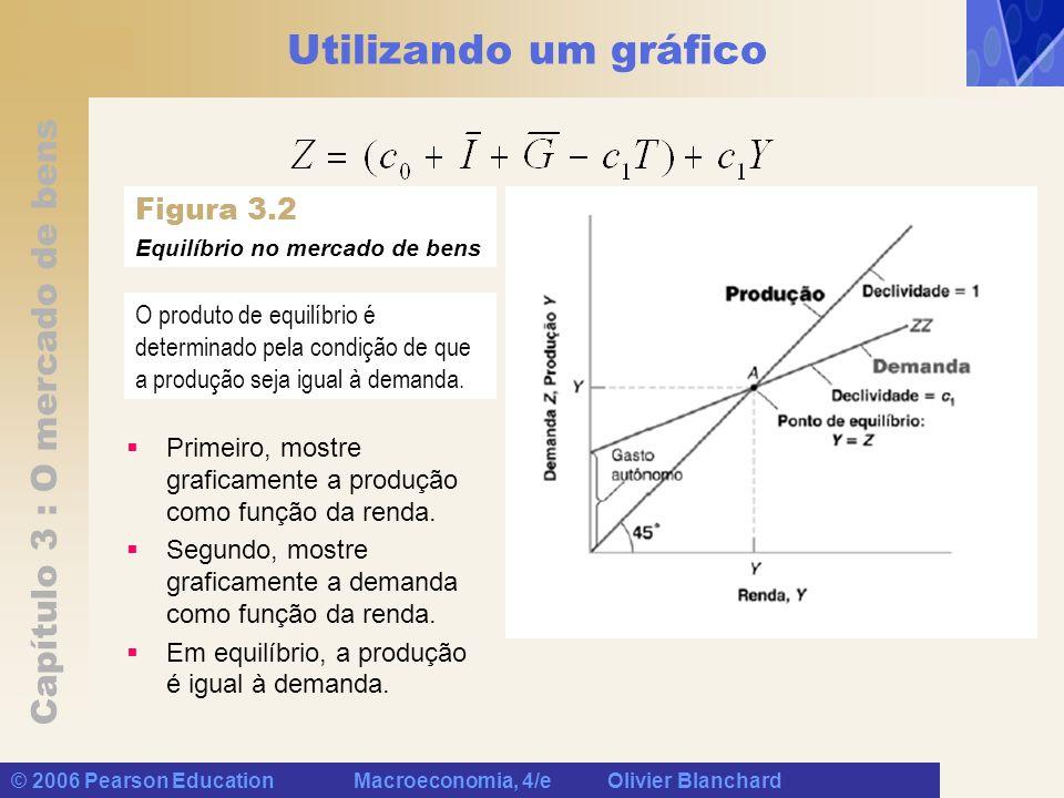 Capítulo 3 : O mercado de bens © 2006 Pearson Education Macroeconomia, 4/e Olivier Blanchard Utilizando um gráfico Figura 3.2 Equilíbrio no mercado de