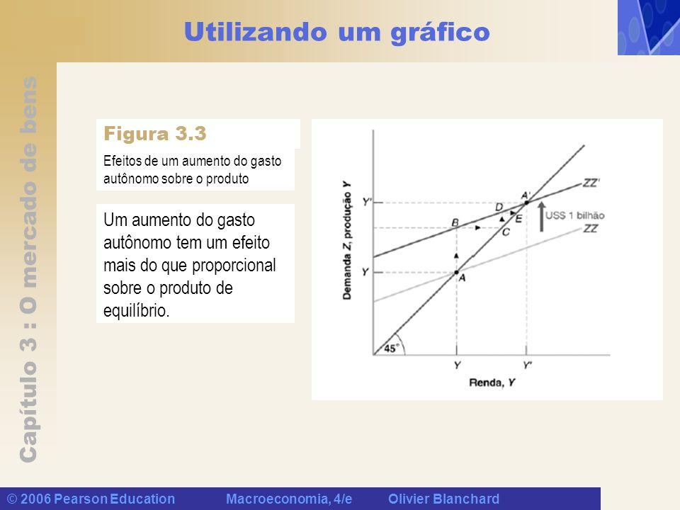 Capítulo 3 : O mercado de bens © 2006 Pearson Education Macroeconomia, 4/e Olivier Blanchard Utilizando um gráfico Um aumento do gasto autônomo tem um
