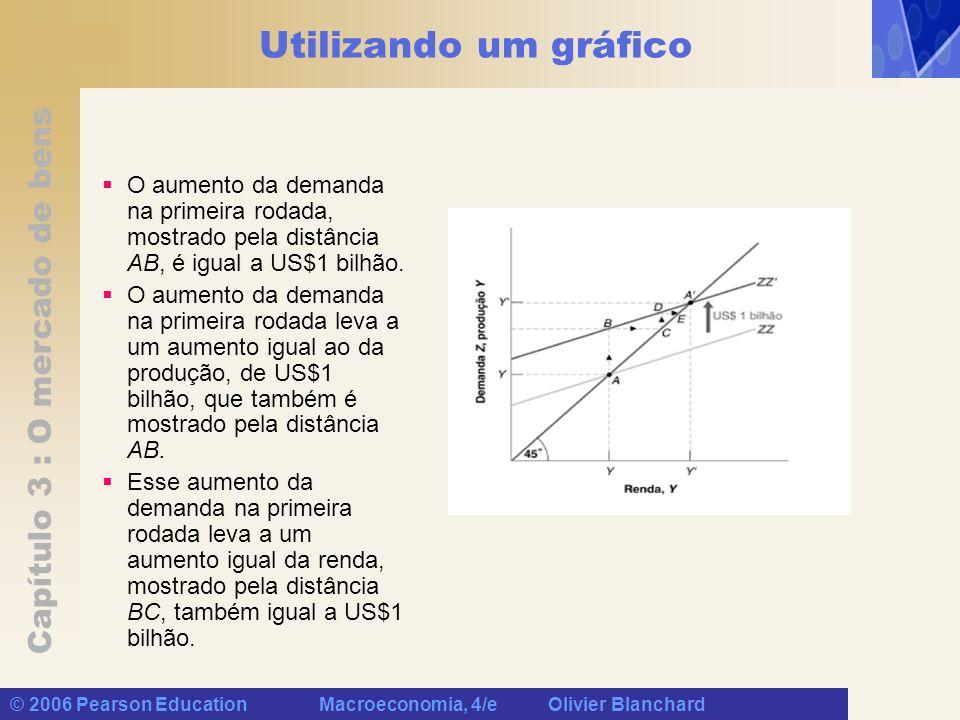 Capítulo 3 : O mercado de bens © 2006 Pearson Education Macroeconomia, 4/e Olivier Blanchard Utilizando um gráfico O aumento da demanda na primeira ro