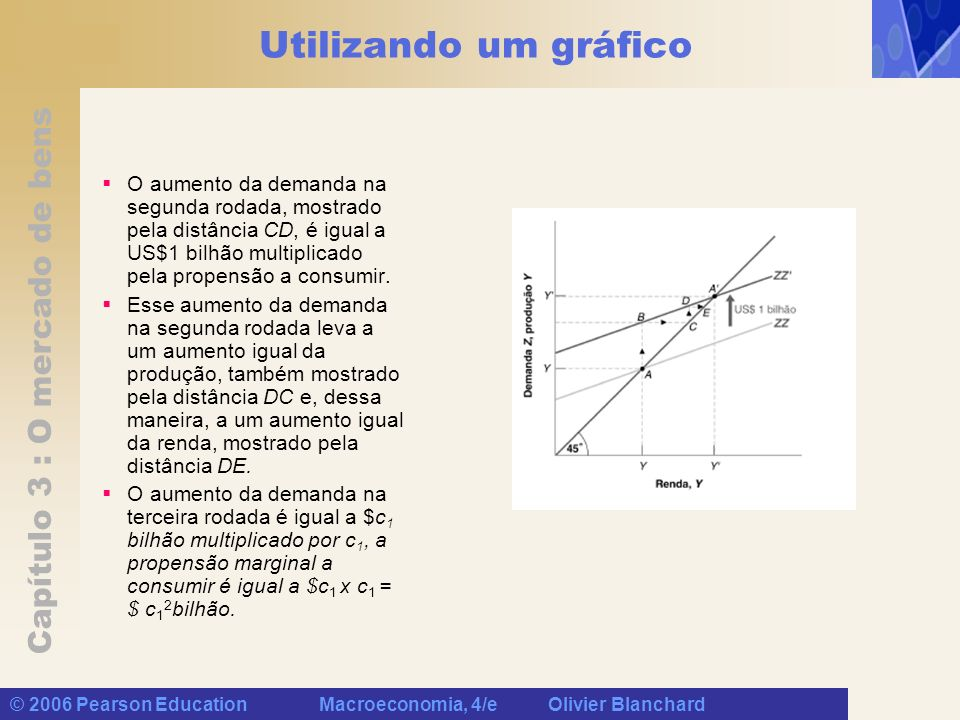 Capítulo 3 : O mercado de bens © 2006 Pearson Education Macroeconomia, 4/e Olivier Blanchard Utilizando um gráfico O aumento da demanda na segunda rod