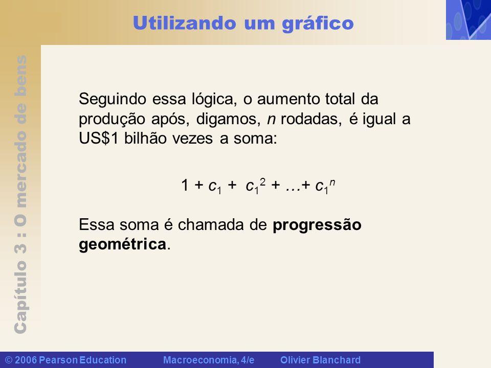 Capítulo 3 : O mercado de bens © 2006 Pearson Education Macroeconomia, 4/e Olivier Blanchard Utilizando um gráfico Seguindo essa lógica, o aumento tot