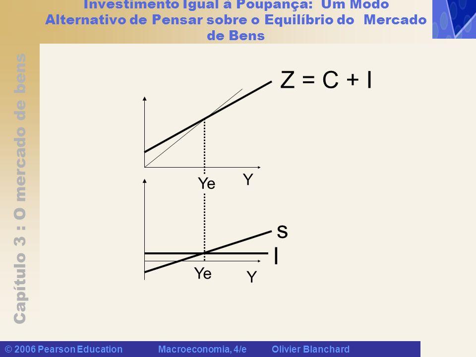 Capítulo 3 : O mercado de bens © 2006 Pearson Education Macroeconomia, 4/e Olivier Blanchard Investimento Igual à Poupança: Um Modo Alternativo de Pen