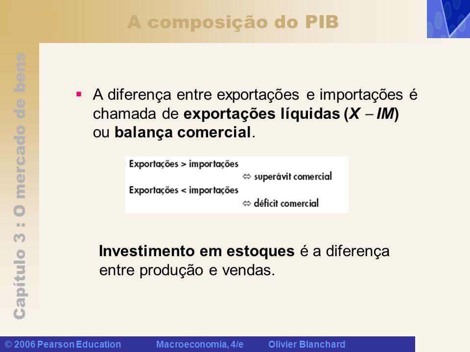 Capítulo 3 : O mercado de bens © 2006 Pearson Education Macroeconomia, 4/e Olivier Blanchard Investimento igual à poupança: um modo alternativo de pensar sobre o equilíbrio do mercado de bens A equação acima afirma que o equilíbrio no mercado de bens requer que o investimento seja igual à poupança a soma das poupanças privada e pública.