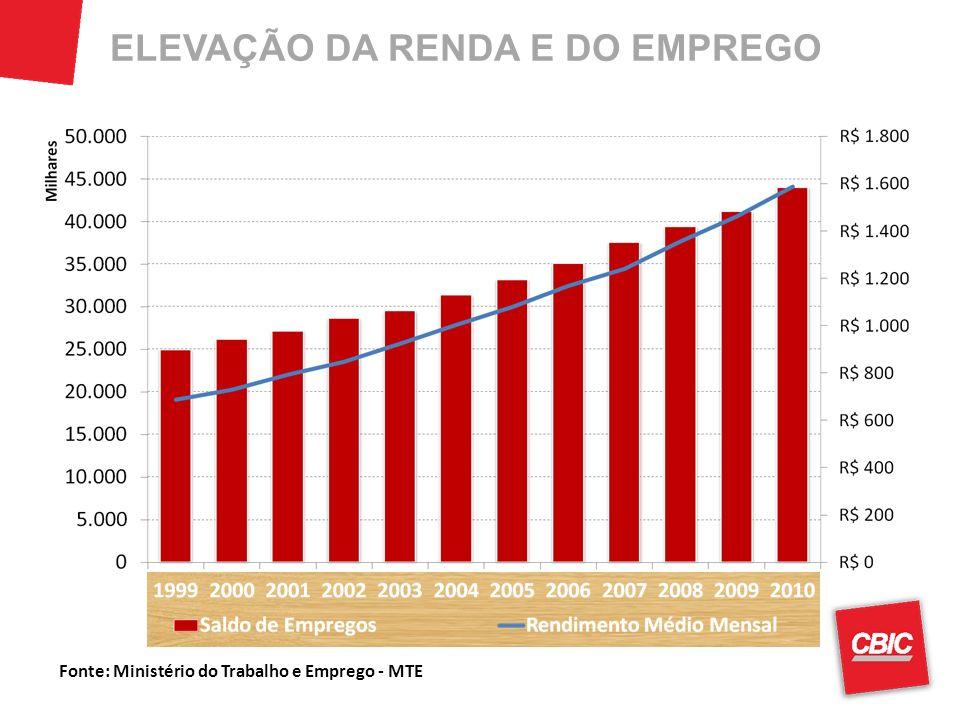 ELEVAÇÃO DA RENDA E DO EMPREGO Fonte: Ministério do Trabalho e Emprego - MTE