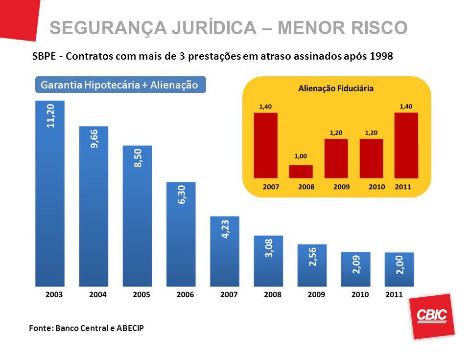 Fonte: Banco Central e ABECIP SBPE - Contratos com mais de 3 prestações em atraso assinados após 1998 Garantia Hipotecária + Alienação SEGURANÇA JURÍD