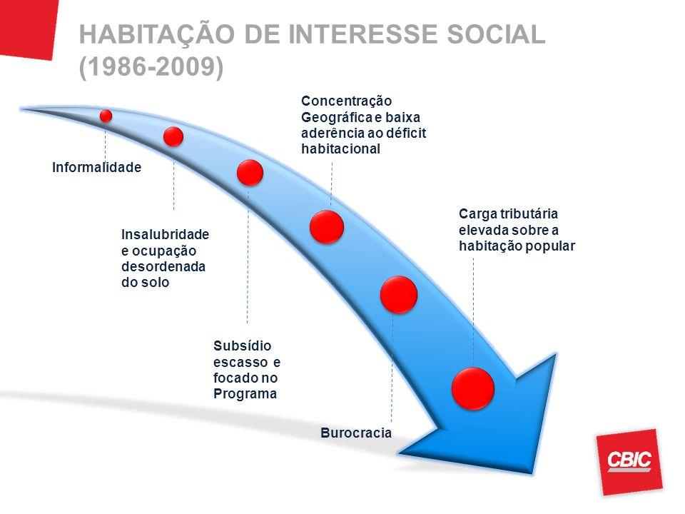 HABITAÇÃO DE INTERESSE SOCIAL (1986-2009) Burocracia Informalidade Insalubridade e ocupação desordenada do solo Concentração Geográfica e baixa aderên
