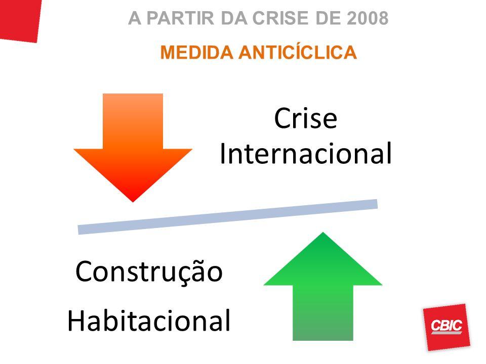 A PARTIR DA CRISE DE 2008 MEDIDA ANTICÍCLICA Crise Internacional Construção Habitacional