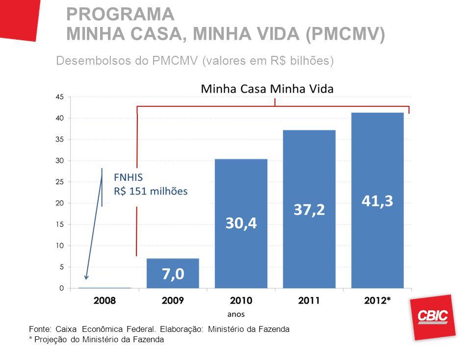 PROGRAMA MINHA CASA, MINHA VIDA (PMCMV) Desembolsos do PMCMV (valores em R$ bilhões) Fonte: Caixa Econômica Federal. Elaboração: Ministério da Fazenda