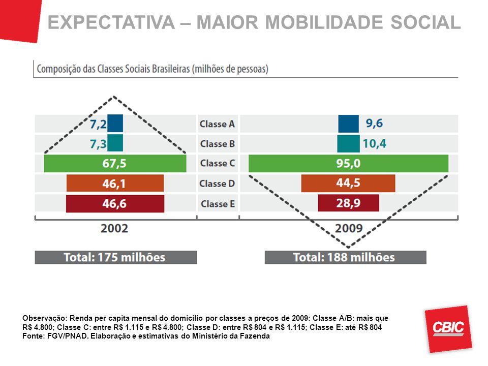 EXPECTATIVA – MAIOR MOBILIDADE SOCIAL Observação: Renda per capita mensal do domicílio por classes a preços de 2009: Classe A/B: mais que R$ 4.800; Cl