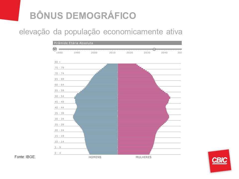elevação da população economicamente ativa Fonte: IBGE. BÔNUS DEMOGRÁFICO