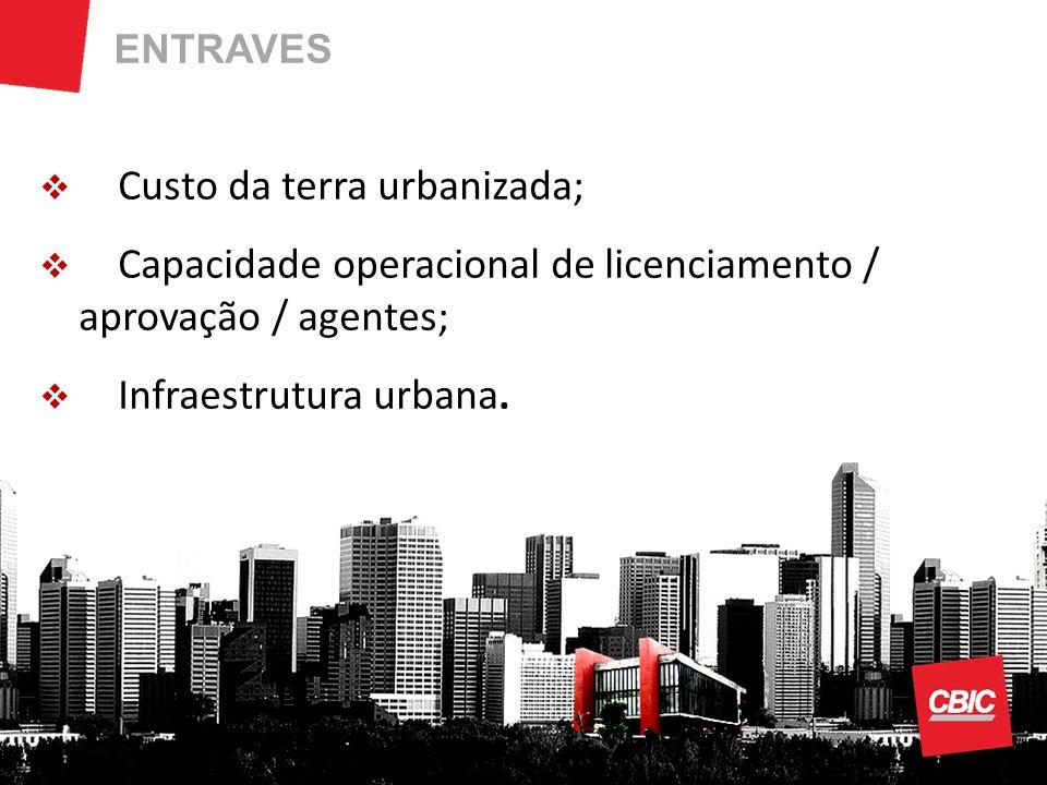 ENTRAVES Custo da terra urbanizada; Capacidade operacional de licenciamento / aprovação / agentes; Infraestrutura urbana.