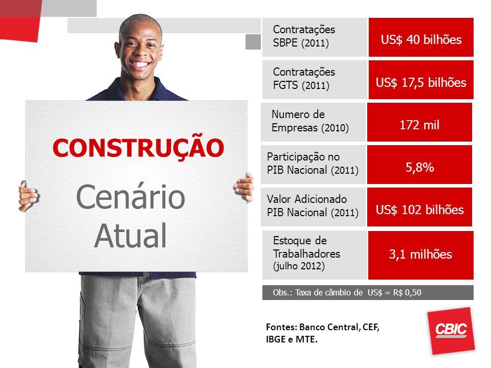 CONSTRUÇÃO Cenário Atual Contratações SBPE (2011) Obs.: Taxa de câmbio de US$ = R$ 0,50 Estoque de Trabalhadores (julho 2012) US$ 40 bilhões 3,1 milhõ