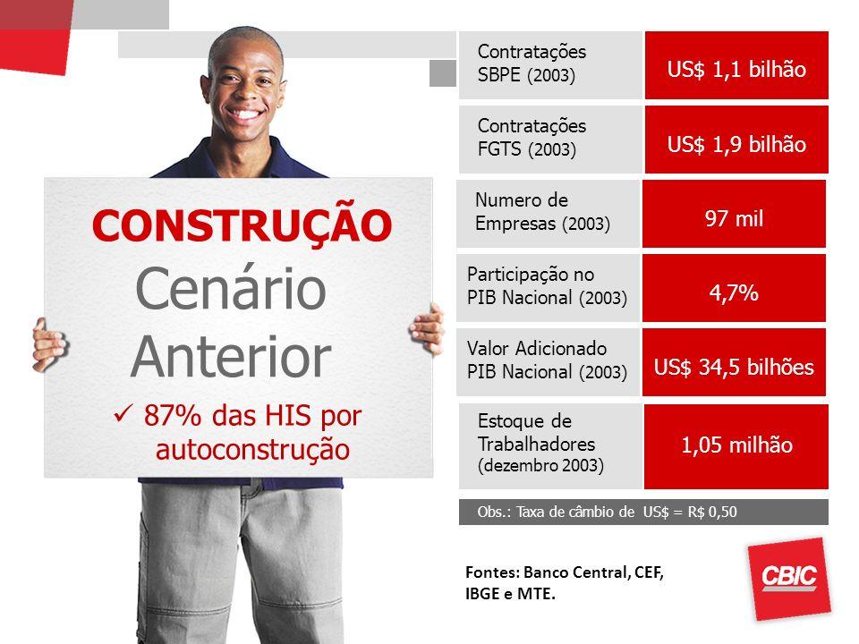 CONSTRUÇÃO Cenário Anterior Contratações SBPE (2003) Obs.: Taxa de câmbio de US$ = R$ 0,50 Estoque de Trabalhadores (dezembro 2003) US$ 1,1 bilhão 1,0