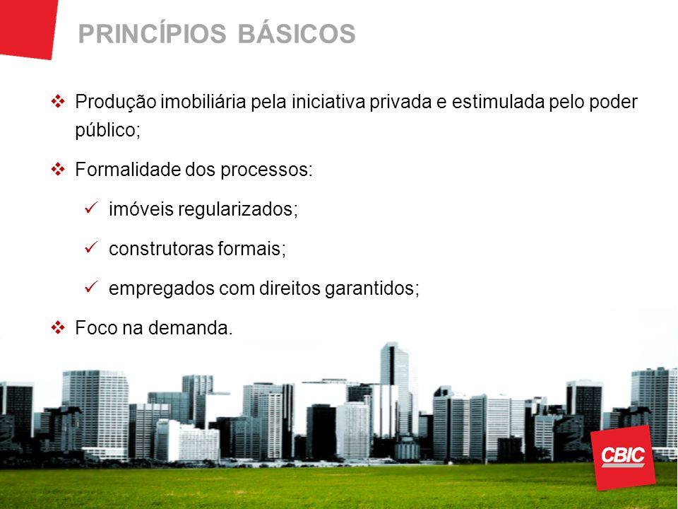 PRINCÍPIOS BÁSICOS Produção imobiliária pela iniciativa privada e estimulada pelo poder público; Formalidade dos processos: imóveis regularizados; con