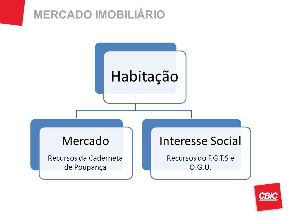 Habitação Mercado Recursos da Caderneta de Poupança Interesse Social Recursos do F.G.T.S e O.G.U. MERCADO IMOBILIÁRIO
