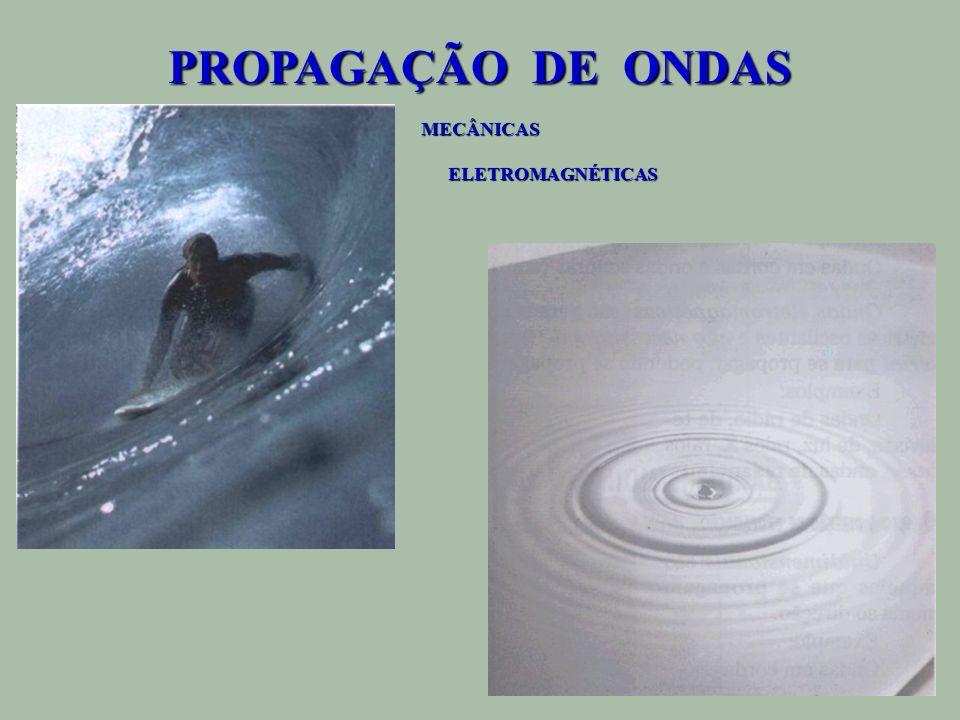 PROPAGAÇÃO DE ONDAS MECÂNICAS ELETROMAGNÉTICAS ELETROMAGNÉTICAS