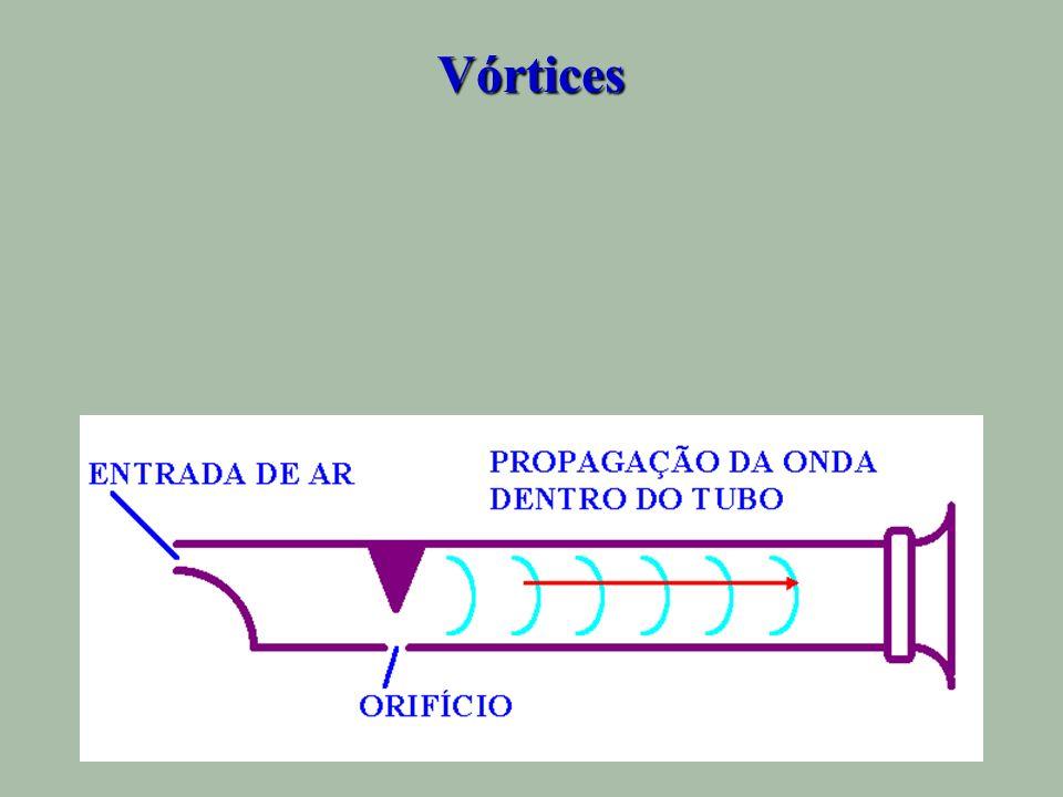 Vórtices