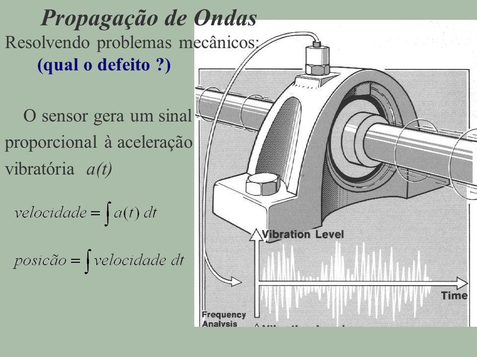 Propagação de Ondas Resolvendo problemas mecânicos: (qual o defeito ?) O sensor gera um sinal proporcional à aceleração vibratória a(t)