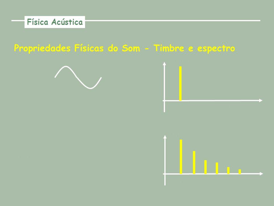 Propriedades Físicas do Som - Timbre e espectro Tom puro (senoide) F1F1 Amplitude Freqüência Onda quadrada F1F1 Amplitude Freqüência F2F2 F3F3 F4F4 F5F5 Física Acústica