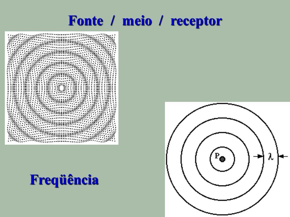 Fonte / meio / receptor Freqüência