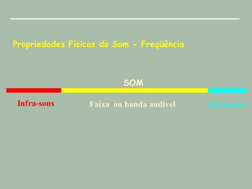 Propriedades Físicas do Som - Intensidade Matematicamente podemos escrever : I I REF log 10.