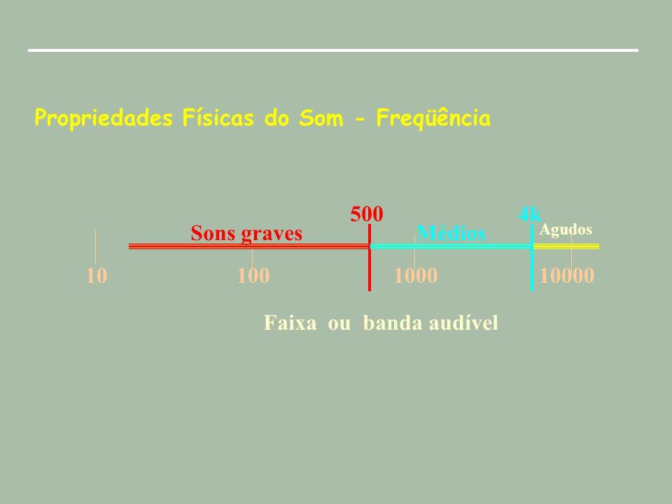 Propriedades Físicas do Som - Freqüência Faixa ou banda audível Hz 20 20k 10100100010000 Sons graves 5004k Médios Agudos