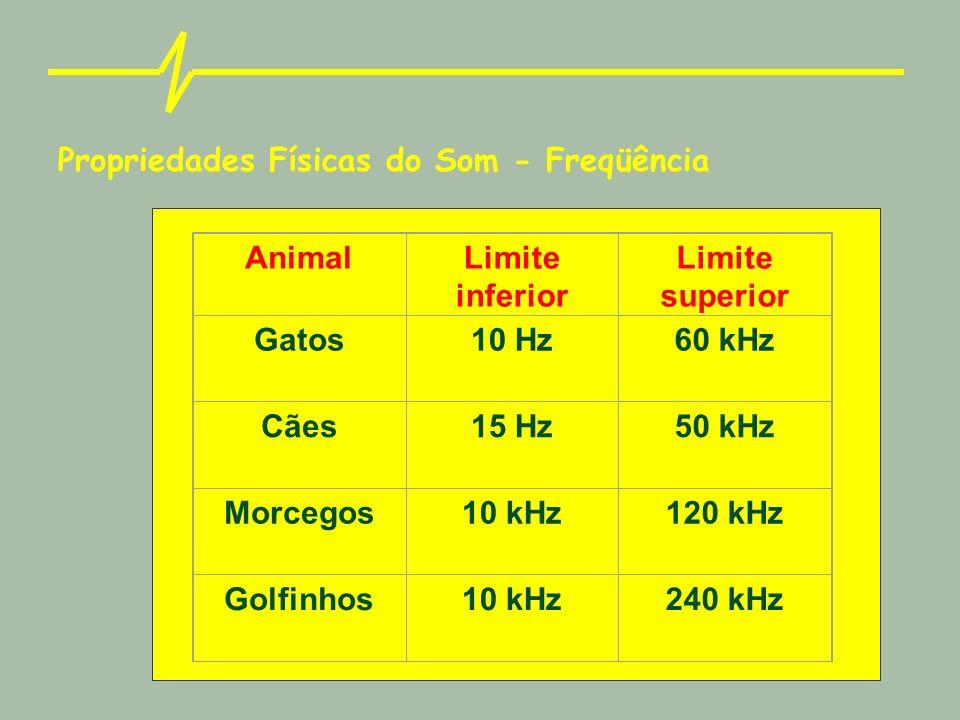 Propriedades Físicas do Som - Freqüência AnimalLimite inferior Limite superior Gatos10 Hz60 kHz Cães15 Hz50 kHz Morcegos10 kHz120 kHz Golfinhos10 kHz240 kHz