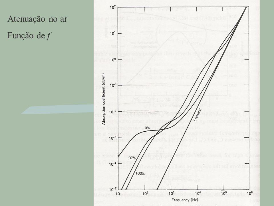 Propriedades Físicas do Som - Timbre e espectro Onda complexa F1F1 Amplitude Freqüência Física Acústica