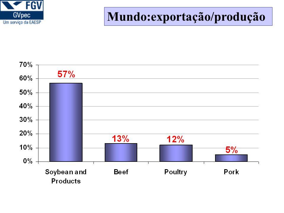 Mundo:exportação/produção