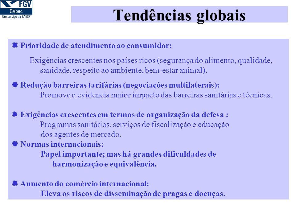 Tendências globais Prioridade de atendimento ao consumidor: Exigências crescentes nos países ricos (segurança do alimento, qualidade, sanidade, respeito ao ambiente, bem-estar animal).