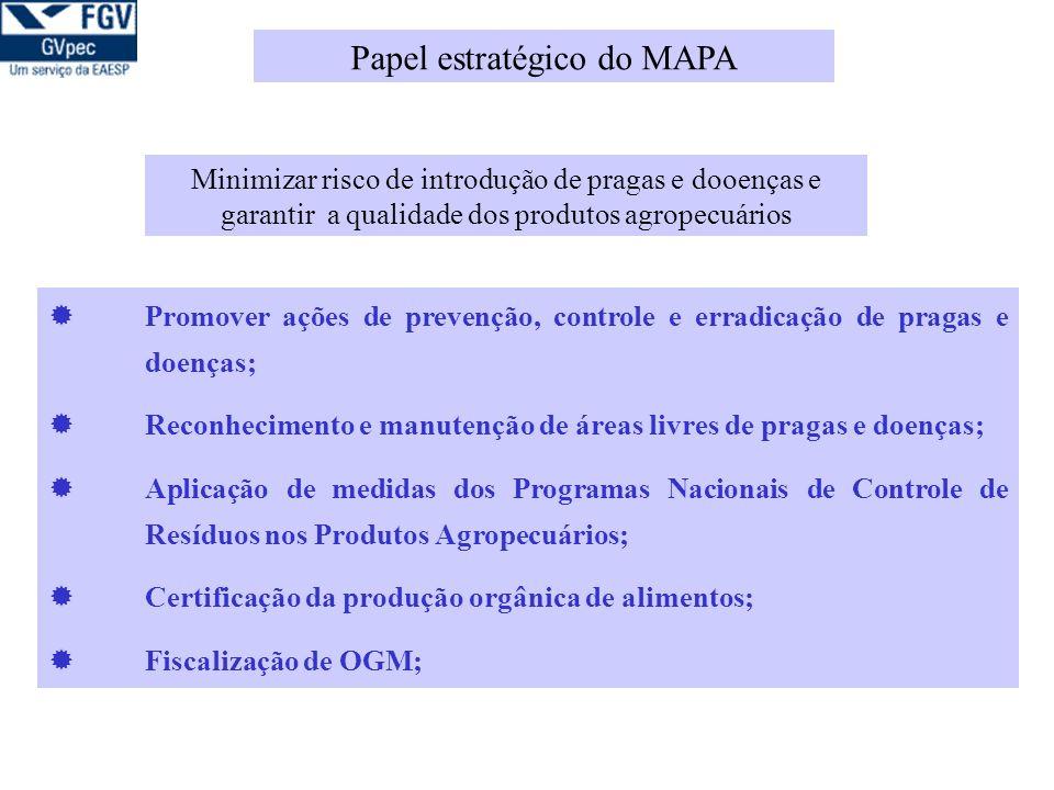 Promover ações de prevenção, controle e erradicação de pragas e doenças; Reconhecimento e manutenção de áreas livres de pragas e doenças; Aplicação de medidas dos Programas Nacionais de Controle de Resíduos nos Produtos Agropecuários; Certificação da produção orgânica de alimentos; Fiscalização de OGM; Minimizar risco de introdução de pragas e dooenças e garantir a qualidade dos produtos agropecuários Papel estratégico do MAPA
