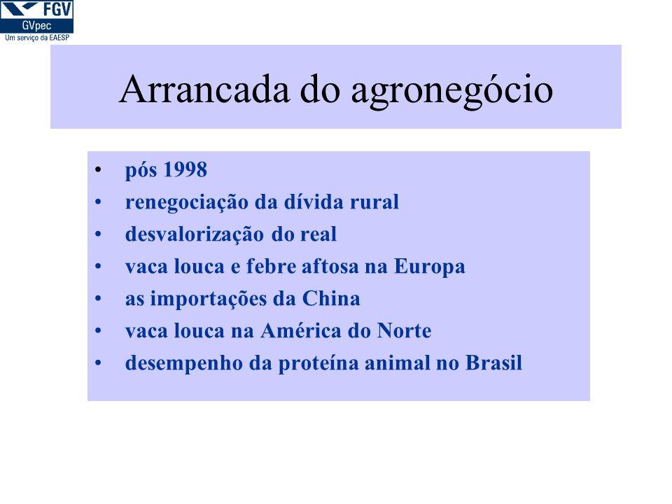 Arrancada do agronegócio pós 1998 renegociação da dívida rural desvalorização do real vaca louca e febre aftosa na Europa as importações da China vaca louca na América do Norte desempenho da proteína animal no Brasil