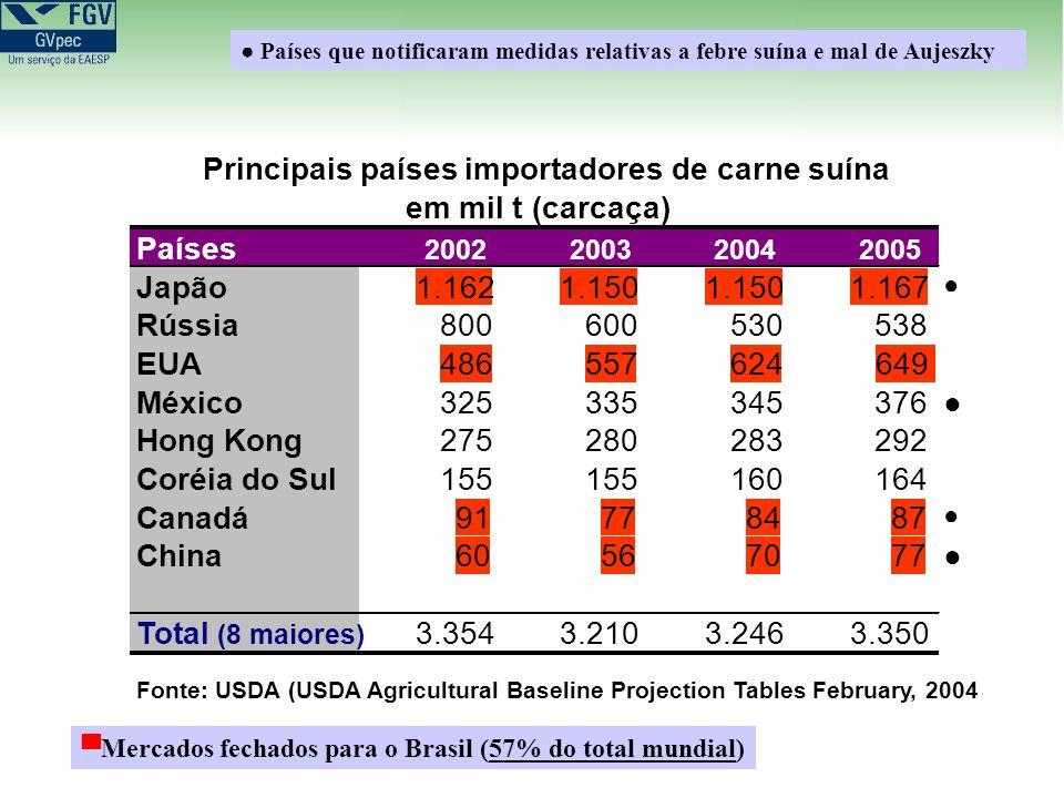 Países 2002200320042005 Japão1.1621.150 1.167 Rússia800600530538 EUA486557624649 México325335345376 Hong Kong275280283292 Coréia do Sul155 160164 Canadá91778487 China60567077 Total (8 maiores) 3.3543.2103.2463.350 Principais países importadores de carne suína em mil t (carcaça) Fonte: USDA (USDA Agricultural Baseline Projection Tables February, 2004 Países que notificaram medidas relativas a febre suína e mal de Aujeszky Mercados fechados para o Brasil (57% do total mundial)