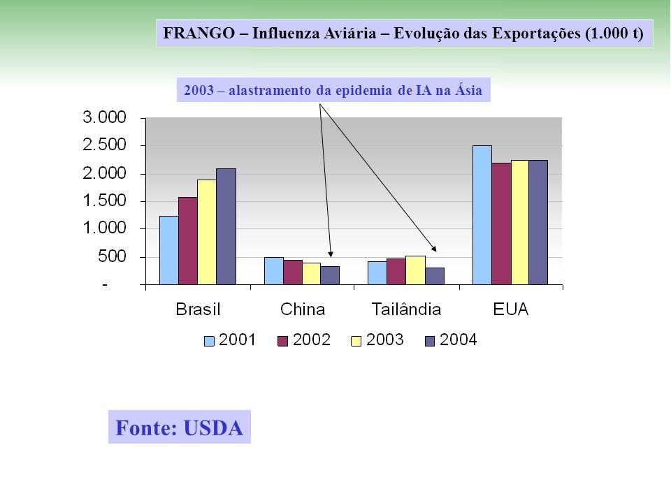 2003 – alastramento da epidemia de IA na Ásia FRANGO – Influenza Aviária – Evolução das Exportações (1.000 t) Fonte: USDA