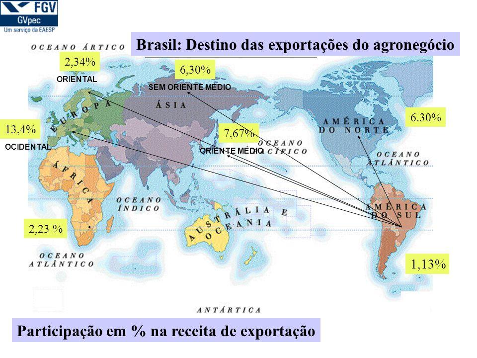 Participação dos países membros nos acordos internacionais Nas Américas: - de um total de 34 países, 32 integram o Codex Alimentarius, 30 o IPPC e 24 a OIE.