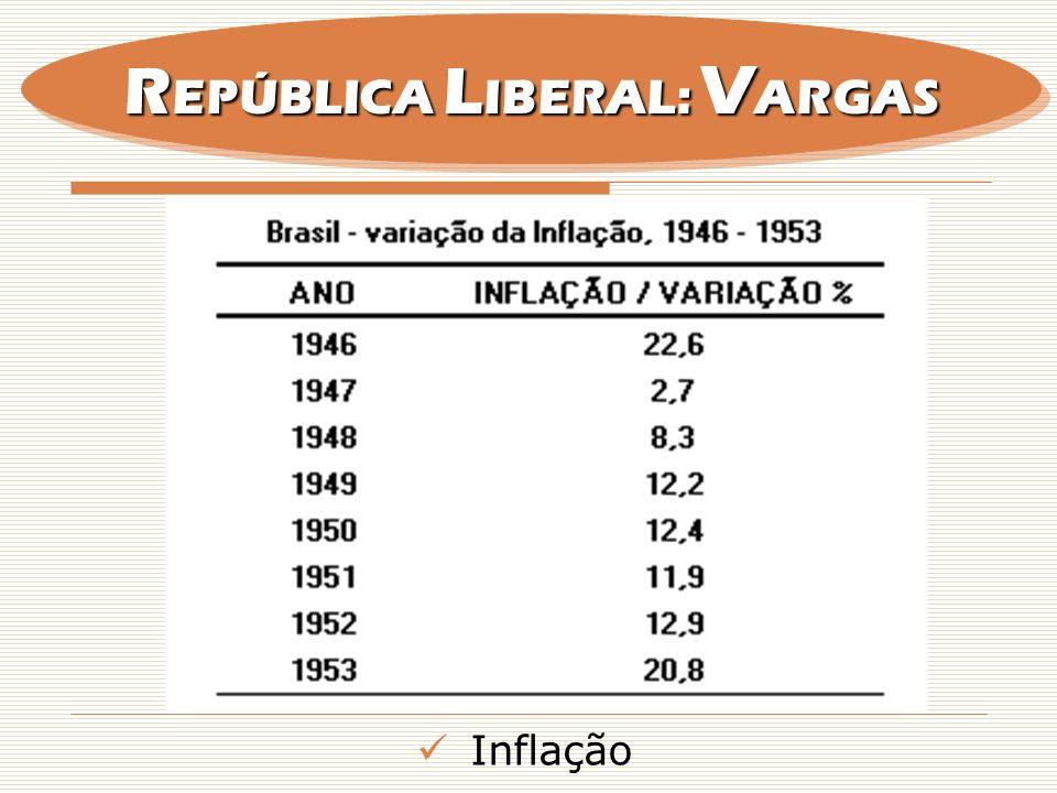 Inflação R EPÚBLICA L IBERAL: V ARGAS