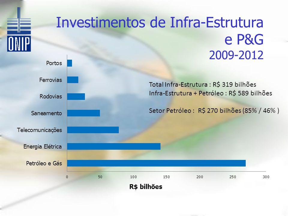 Investimentos de Infra-Estrutura e P&G 2009-2012 Total Infra-Estrutura : R$ 319 bilhões Infra-Estrutura + Petróleo : R$ 589 bilhões Setor Petróleo : R