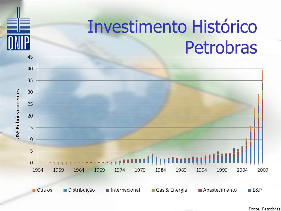 Investimento Histórico Petrobras Fonte: Petrobras