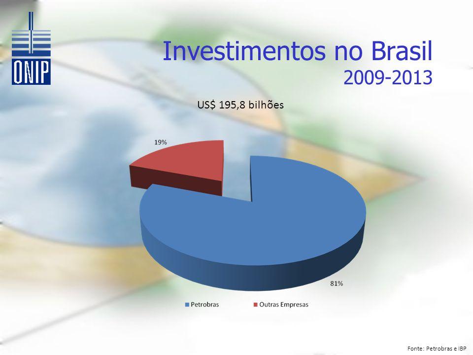 Investimentos no Brasil 2009-2013 US$ 195,8 bilhões Fonte: Petrobras e IBP