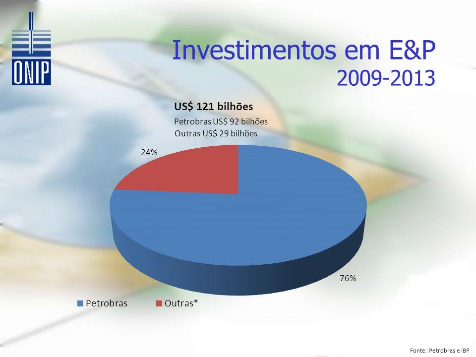 Investimentos em E&P 2009-2013 US$ 121 bilhões Petrobras US$ 92 bilhões Outras US$ 29 bilhões Fonte: Petrobras e IBP