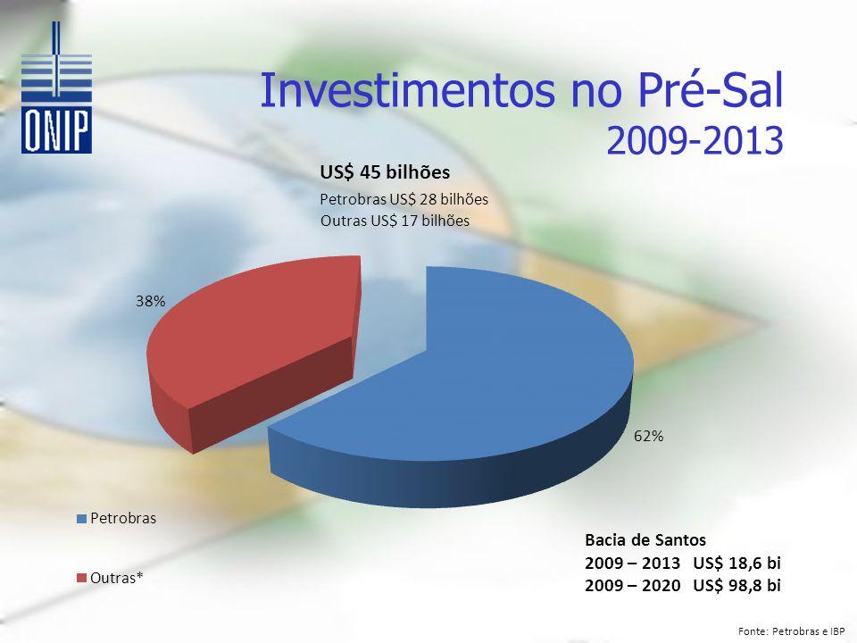 Investimentos no Pré-Sal 2009-2013 US$ 45 bilhões Petrobras US$ 28 bilhões Outras US$ 17 bilhões Fonte: Petrobras e IBP