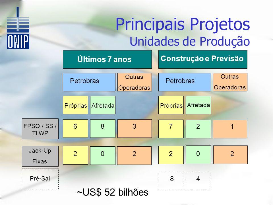 Últimos 7 anos Construção e Previsão Petrobras Outras Operadoras Outras Operadoras Próprias Afretada FPSO / SS / TLWP Jack-Up Fixas 68 2 7 2 1 2 23 02