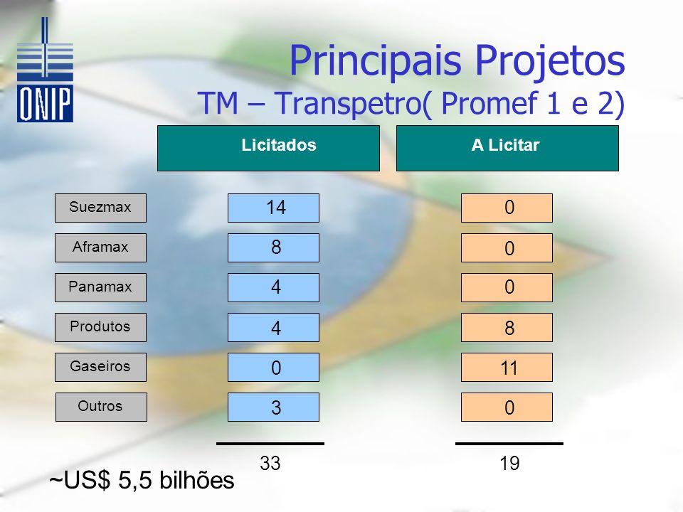LicitadosA Licitar Aframax Principais Projetos TM – Transpetro( Promef 1 e 2) Suezmax Aframax Panamax Produtos Gaseiros Outros 14 8 4 4 0 0 0 8 11 03