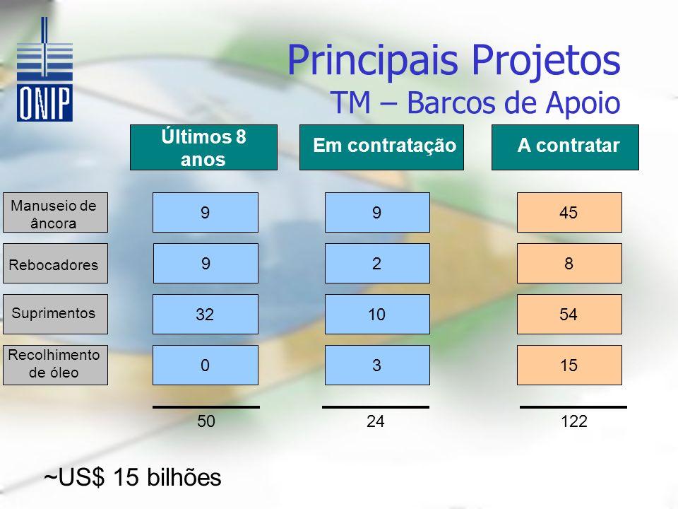 Em contrataçãoA contratar Principais Projetos TM – Barcos de Apoio Manuseio de âncora Rebocadores Suprimentos Recolhimento de óleo 9 2 10 3 45 8 54 15